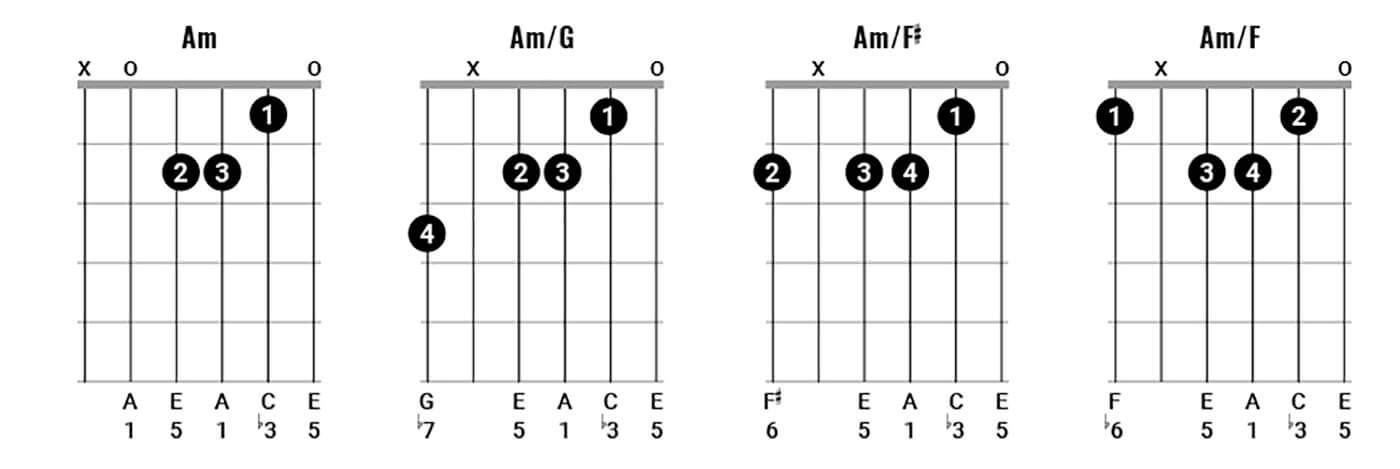 George Harrison Chord Clinic Figure 4