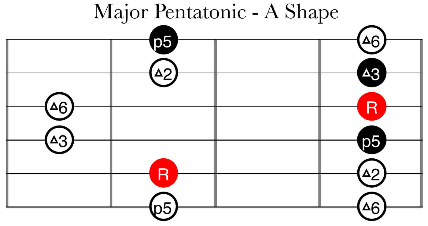 CAGED System Part 2: Major Pentatonic A Shape