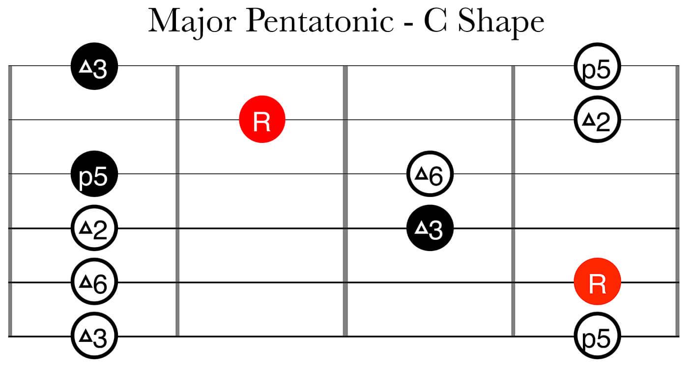 CAGED System Part 2: Major Pentatonic C Shape
