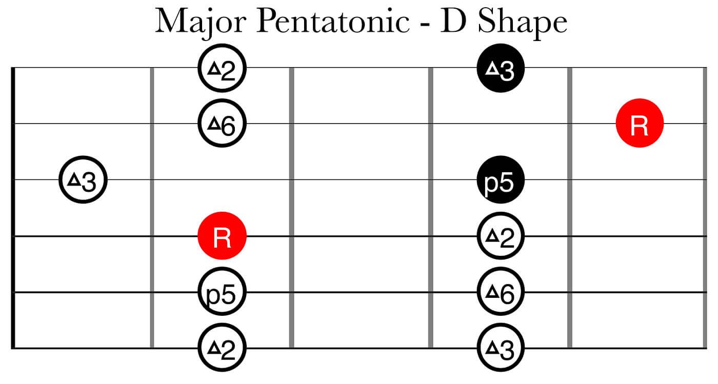 CAGED System Part 2: Major Pentatonic D Shape