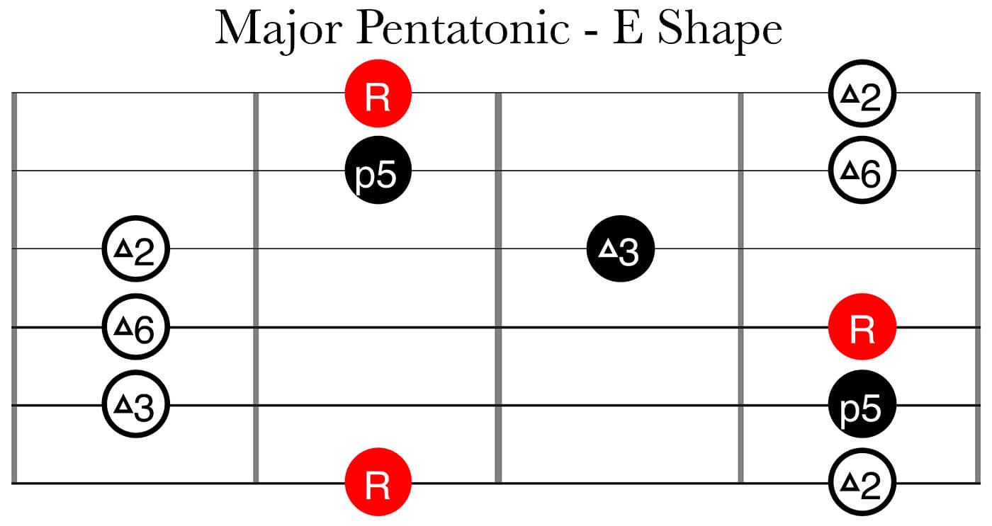 CAGED System Part 2: MAjor Pentatonic E Shape