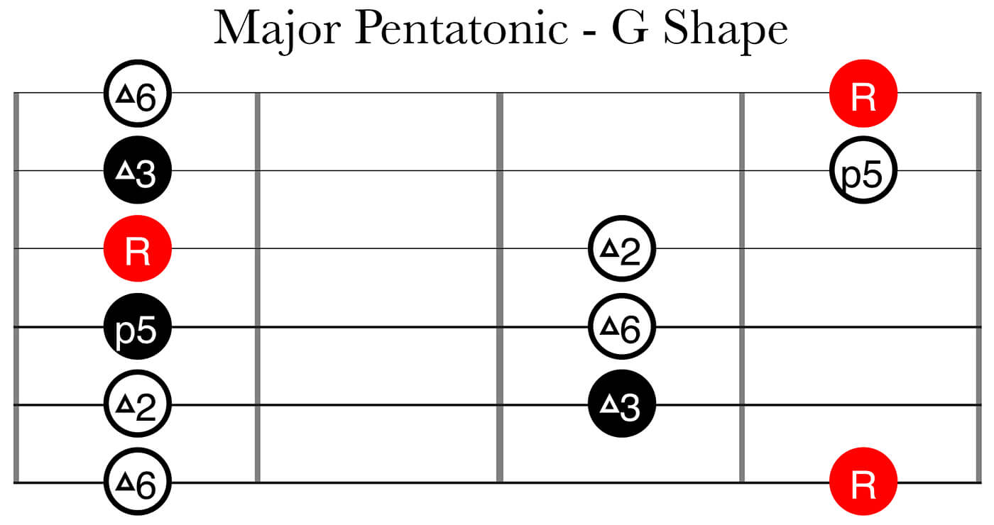CAGED System Part 2: Major Pentatonic G Shape