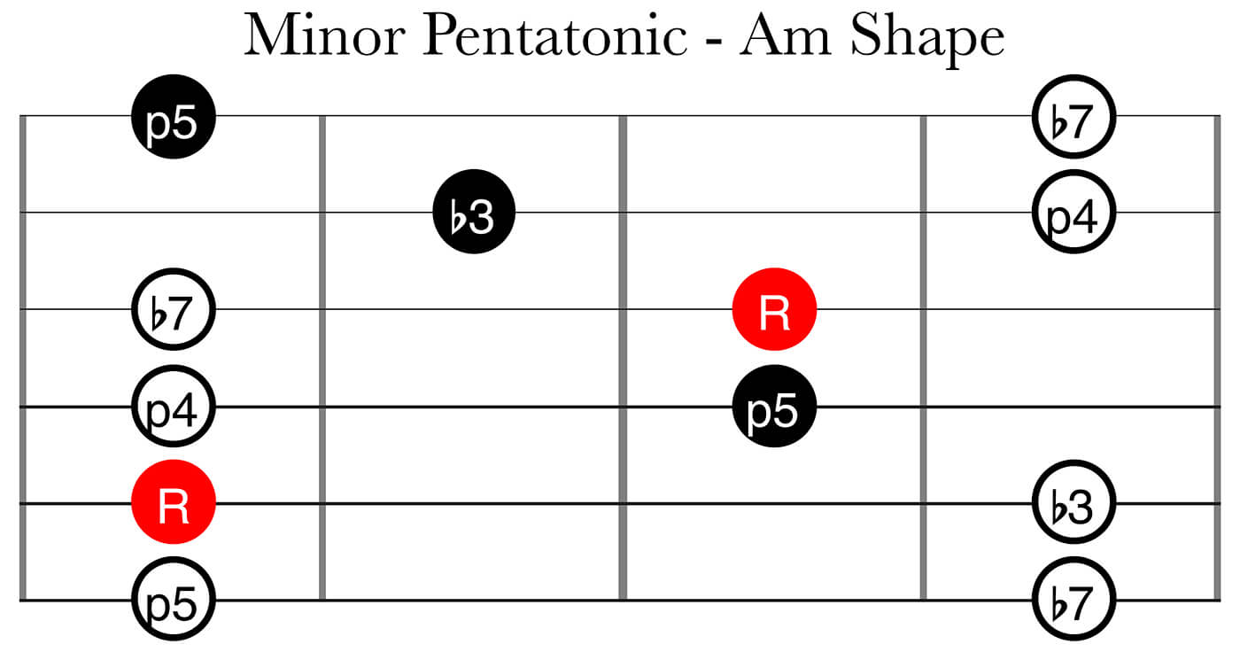 CAGED System Part 2: Minor Pentatonic Am Shape