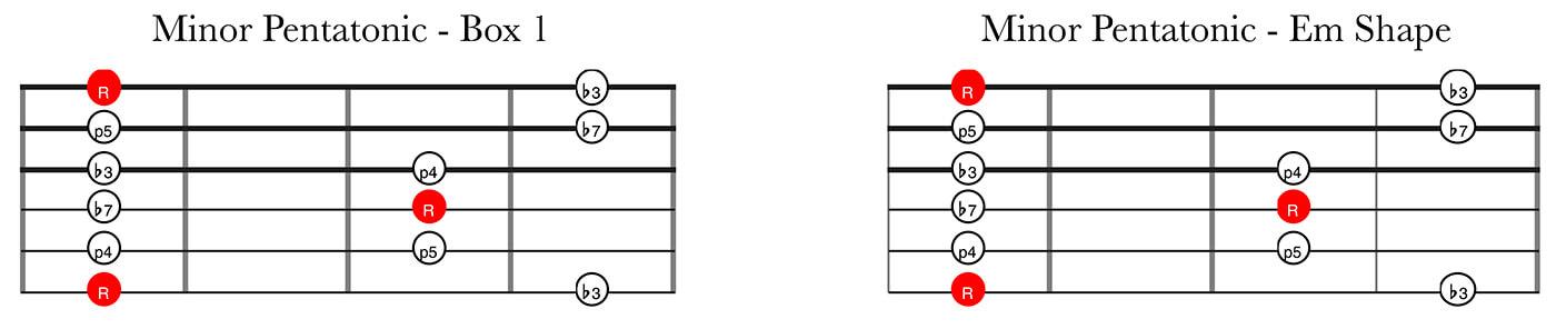 CAGED System Part 2: Minor Pentatonic Box 1 Em Shape
