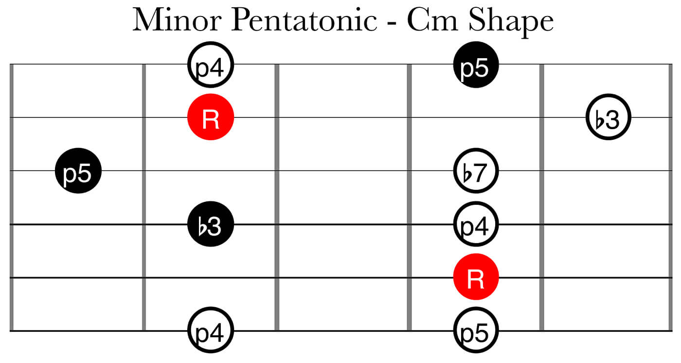 CAGED System Part 2: Minor Pentatonic Cm Shape