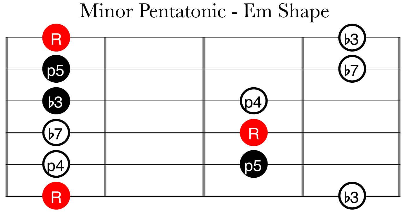 CAGED System Part 2: Minor Pentatonic Em Shape