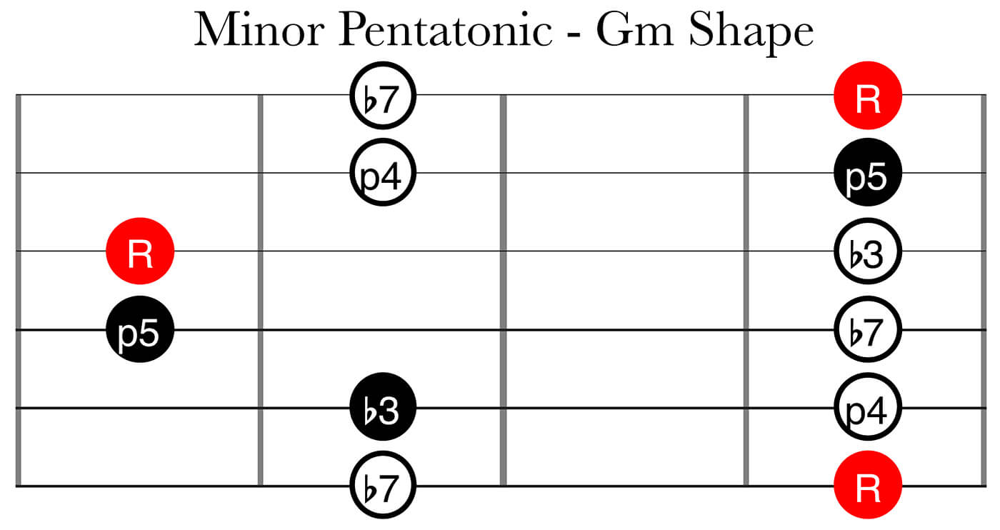 CAGED System Part 2: Minor Pentatonic Gm Shape