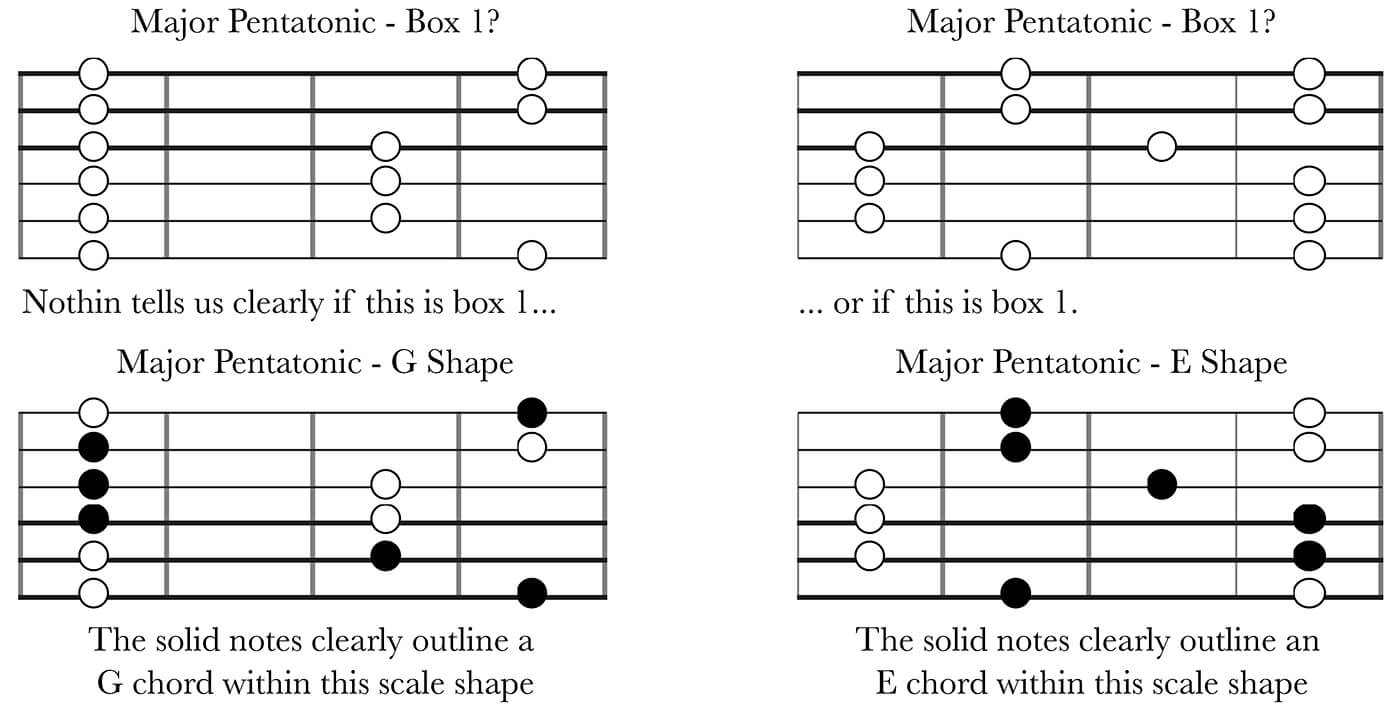 CAGED System Part 2: Naming Of Pentatonic Shapes