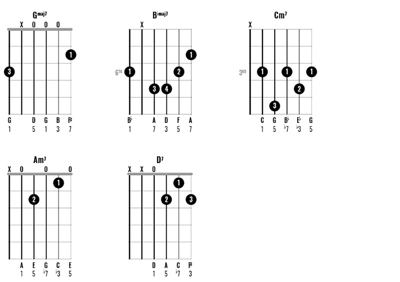 How to play chords like George Harrison Part 2 - Figure 1