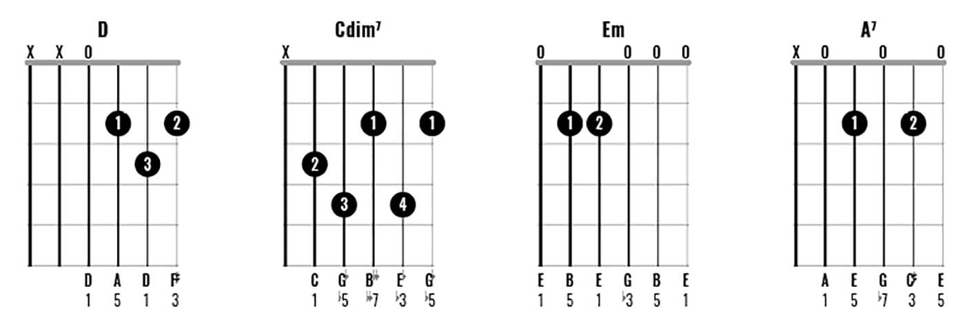 How to play chords like George Harrison Part 2 - Figure 2