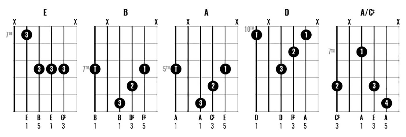 How to play chords like George Harrison Part 2 - Figure 4
