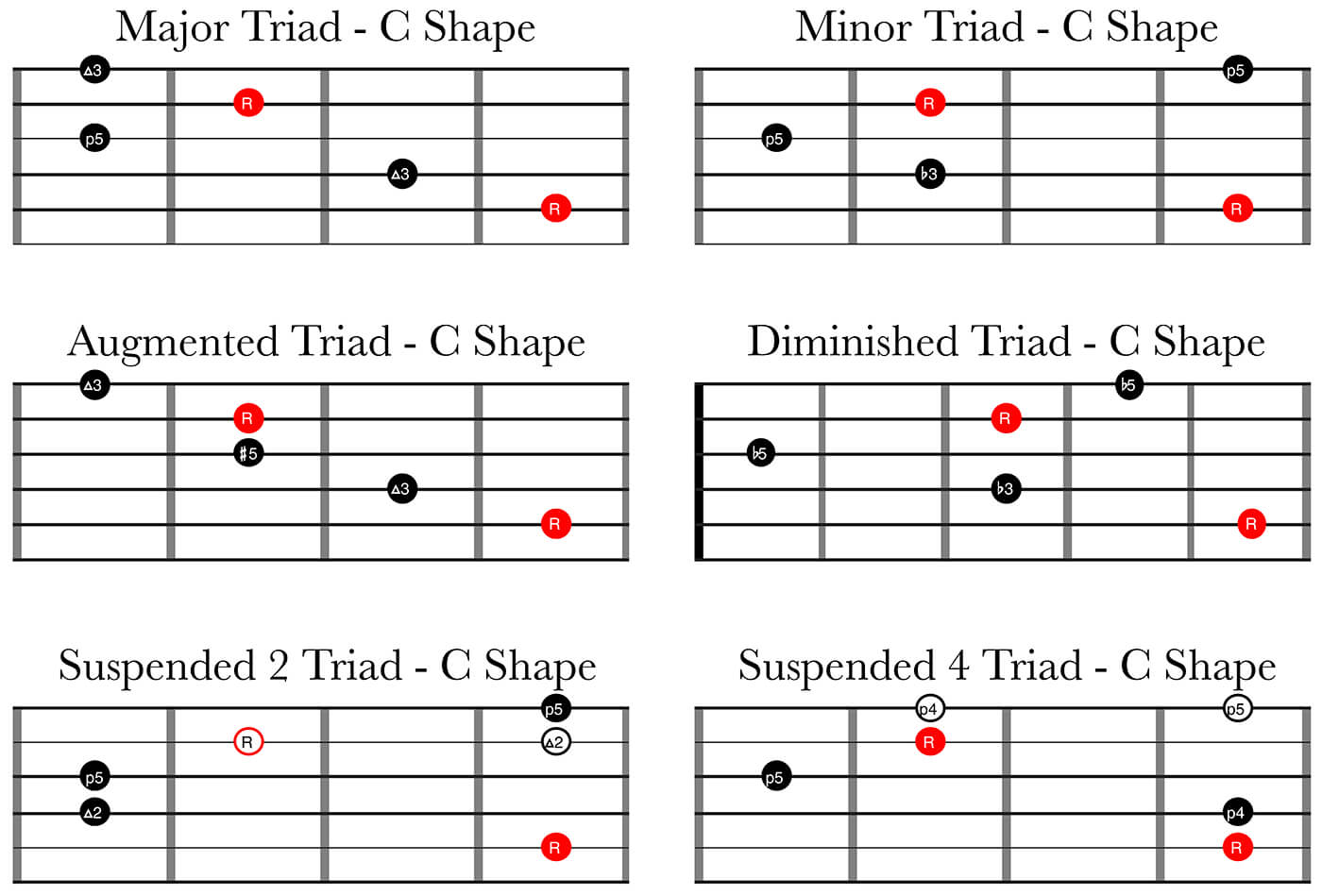 6 Types of Triads - C shapes
