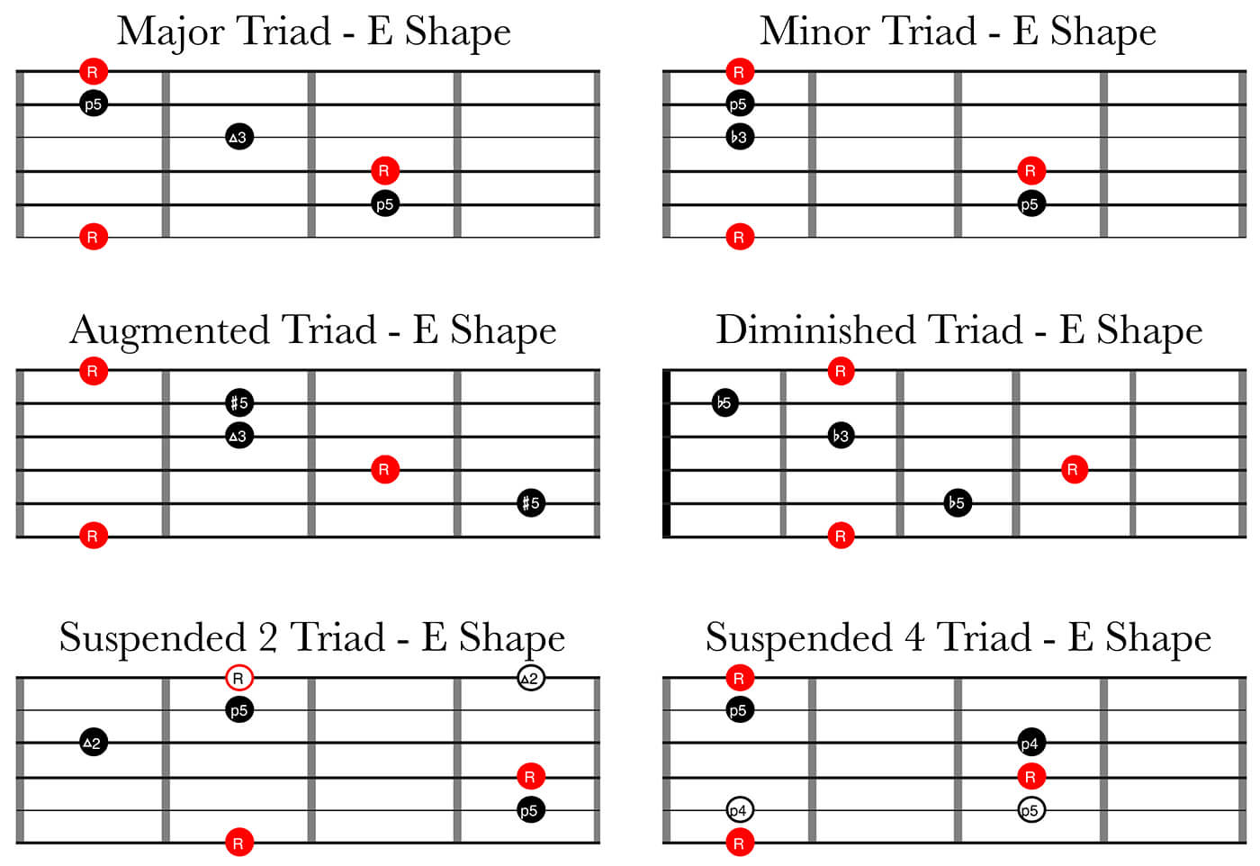 6 Types of Triads - E Shape
