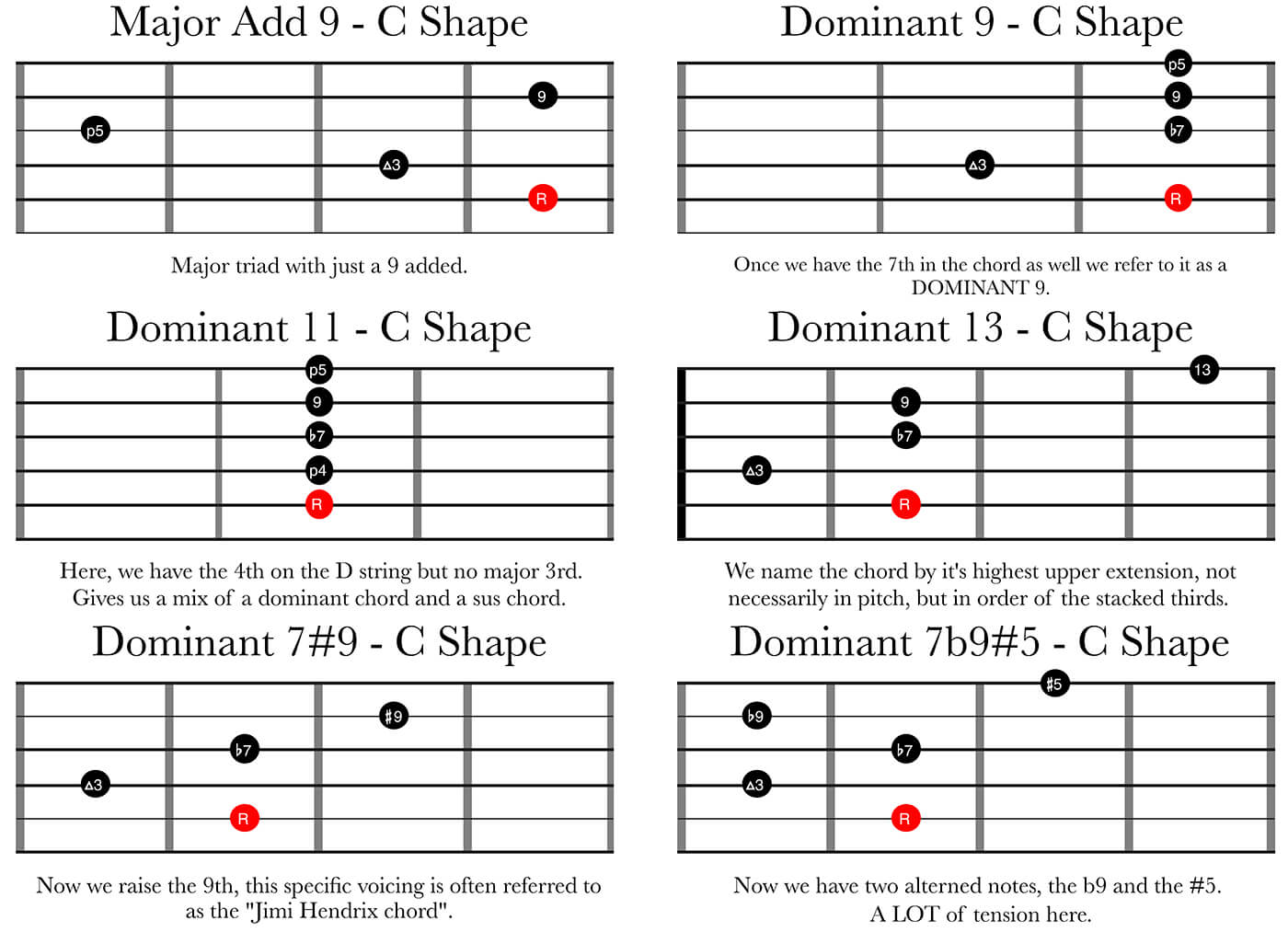 Dominant Chords - Upper Extensions