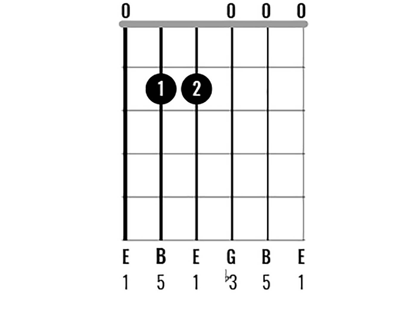 Chord Clinic: E Minor Figure 1