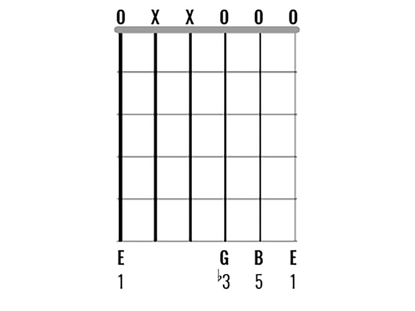Chord Clinic: E Minor Figure 10