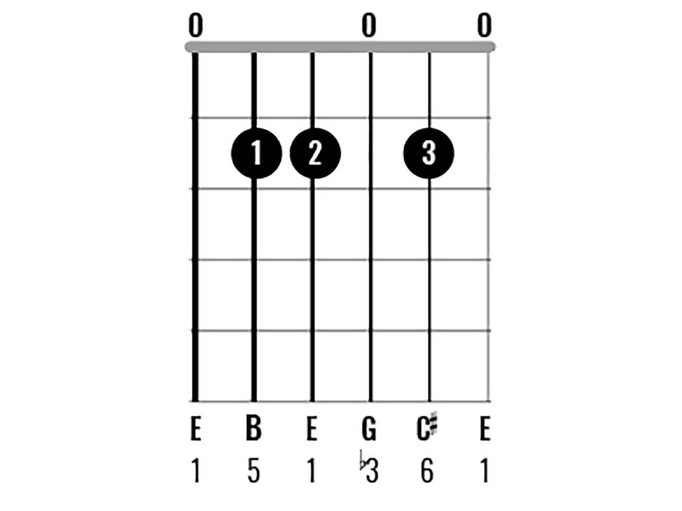 Chord Clinic: E Minor Figure 2