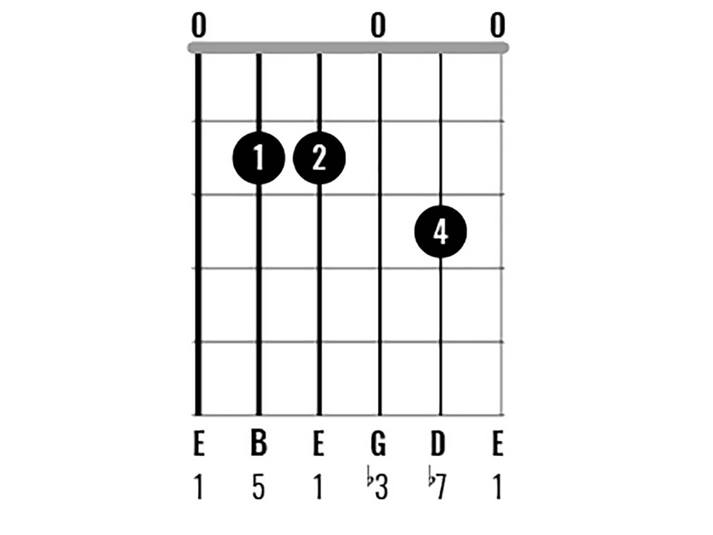 Chord Clinic: E Minor Figure 3