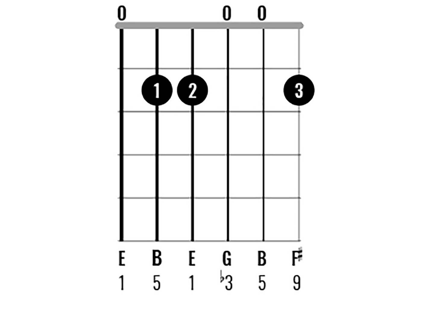 Chord Clinic: E Minor Figure 4