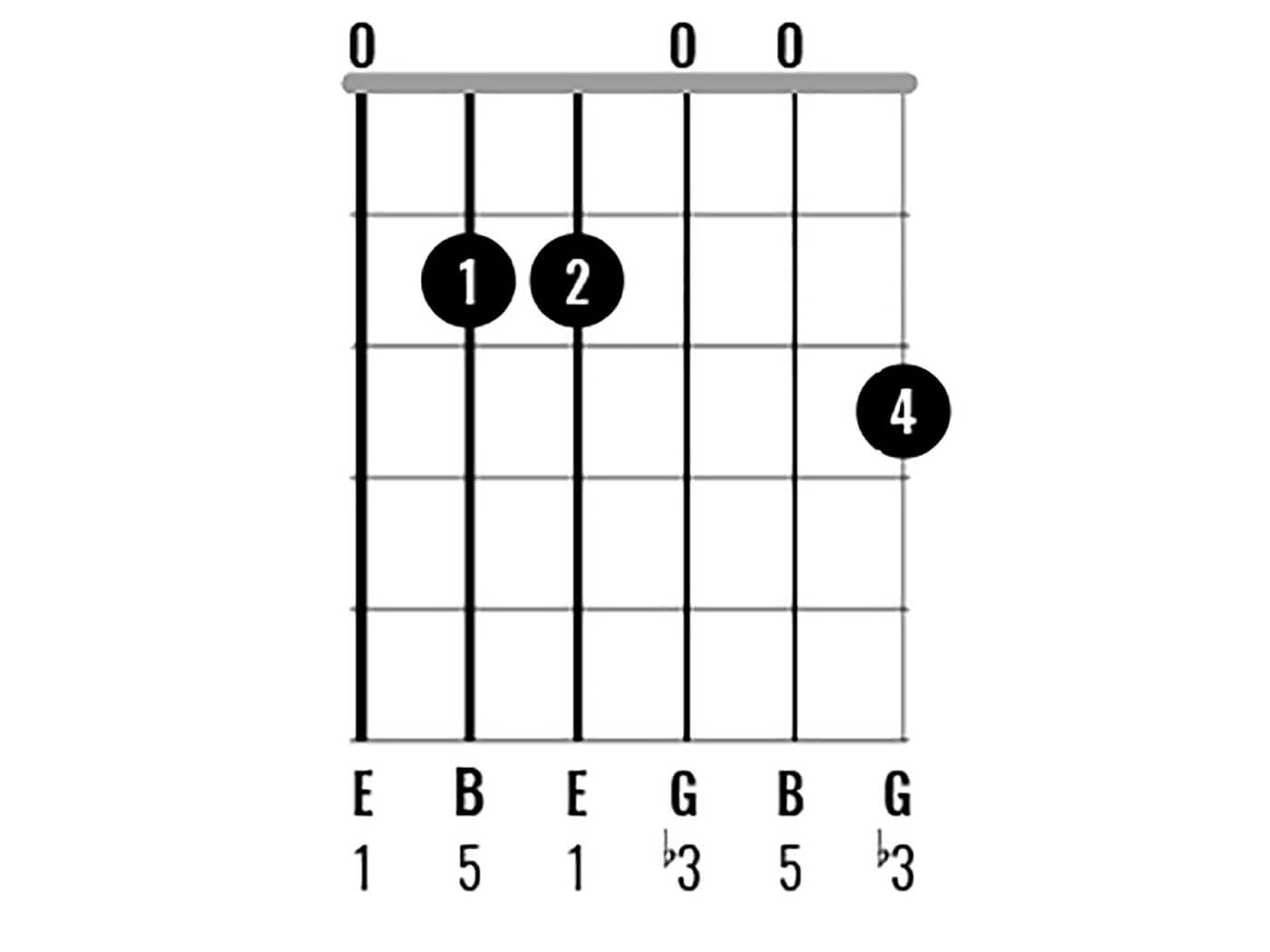 Chord Clinic Learn to play 15 interesting E minor chord ...