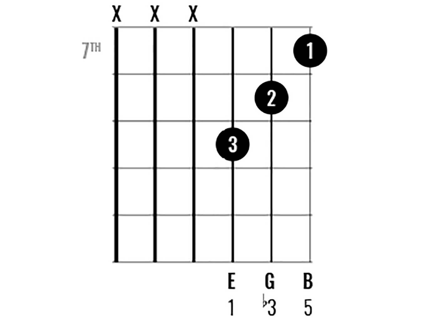 Chord Clinic: E Minor Figure 6