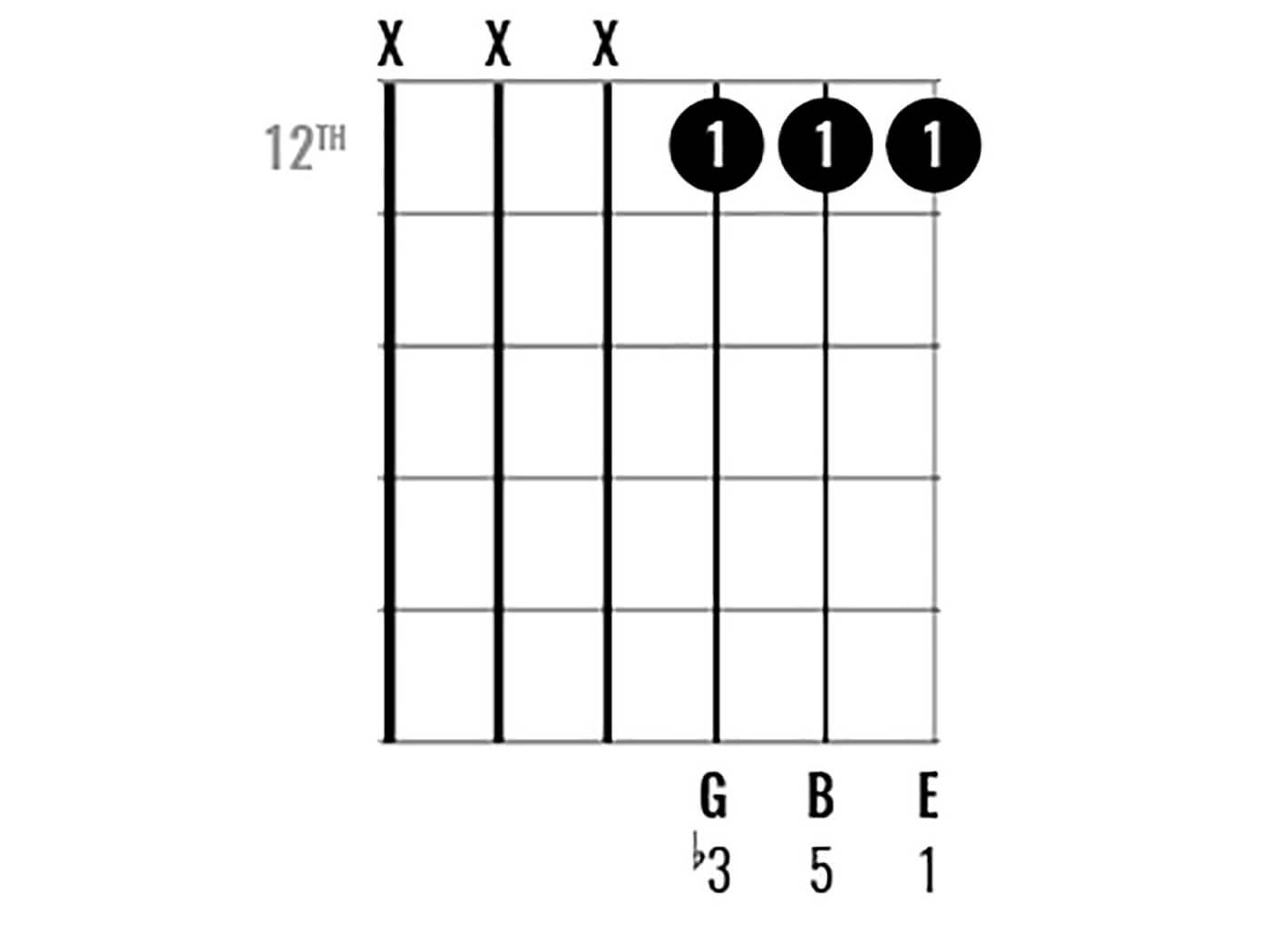 Chord Clinic: E Minor Figure 7
