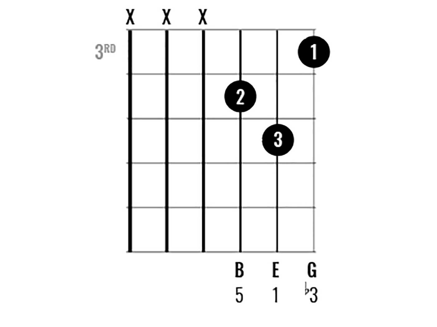 Chord Clinic: E Minor Figure 8