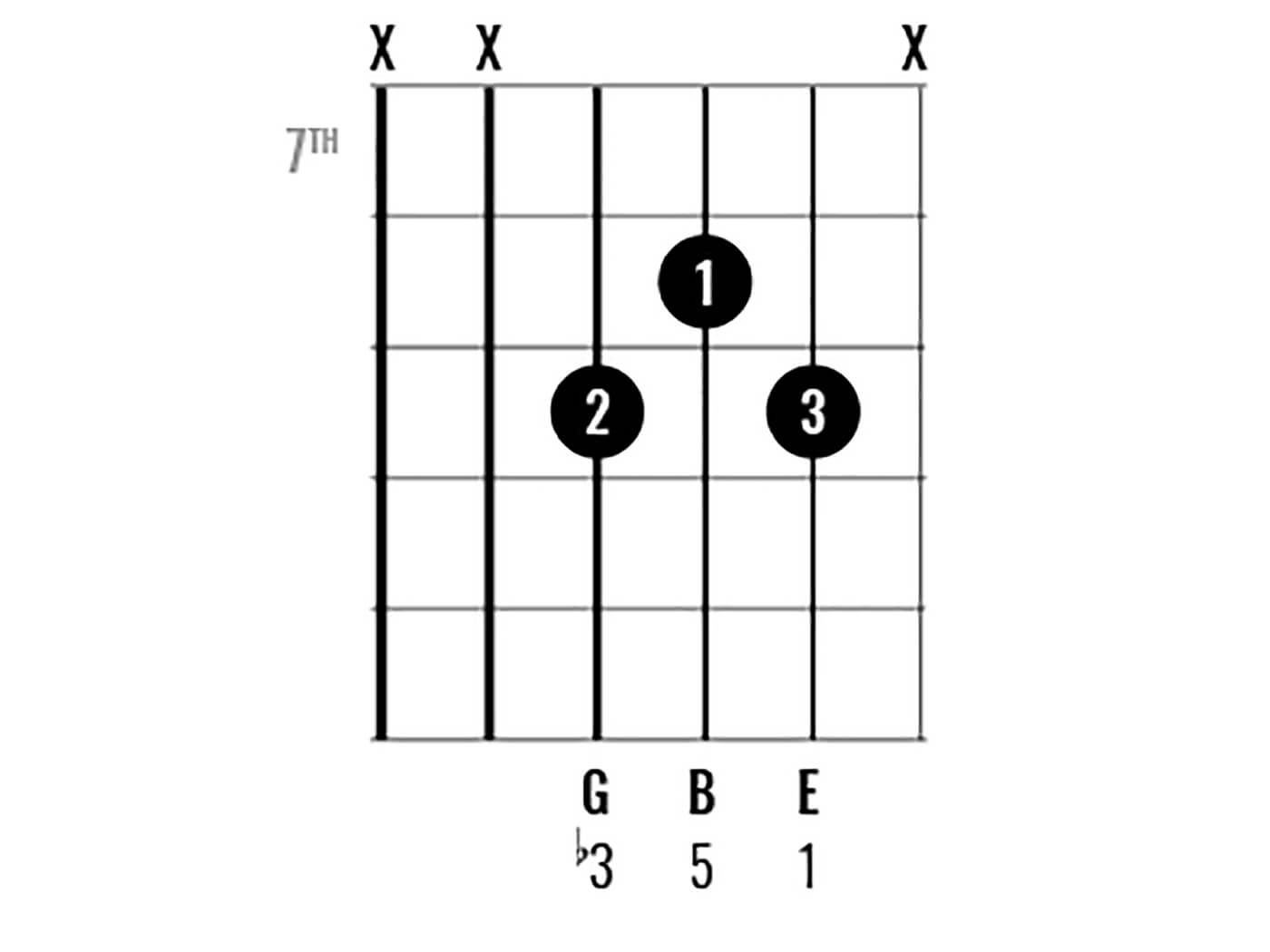 Chord Clinic: E Minor Figure 9
