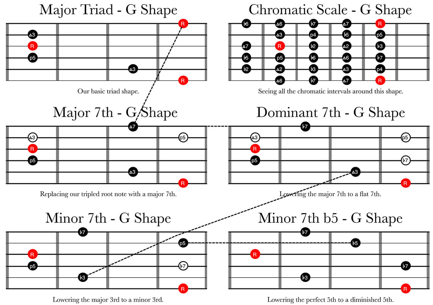 Major Triad Chromatic Scale - 7th Chord Types From the Major