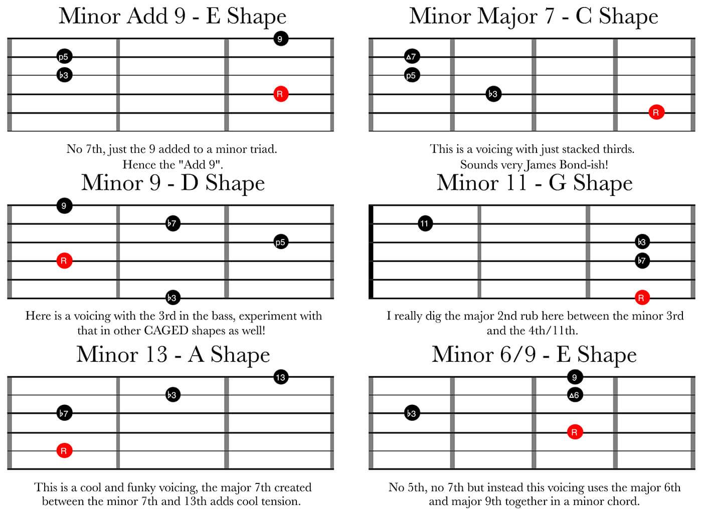 Minor Chords - Upper Extensions