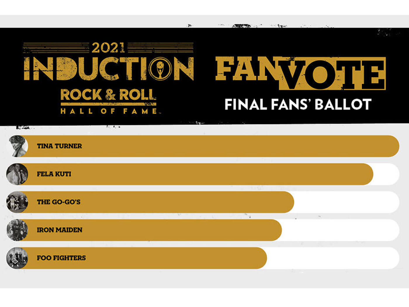 Rock And Roll Hall Of Fame 2021 Fan Ballot