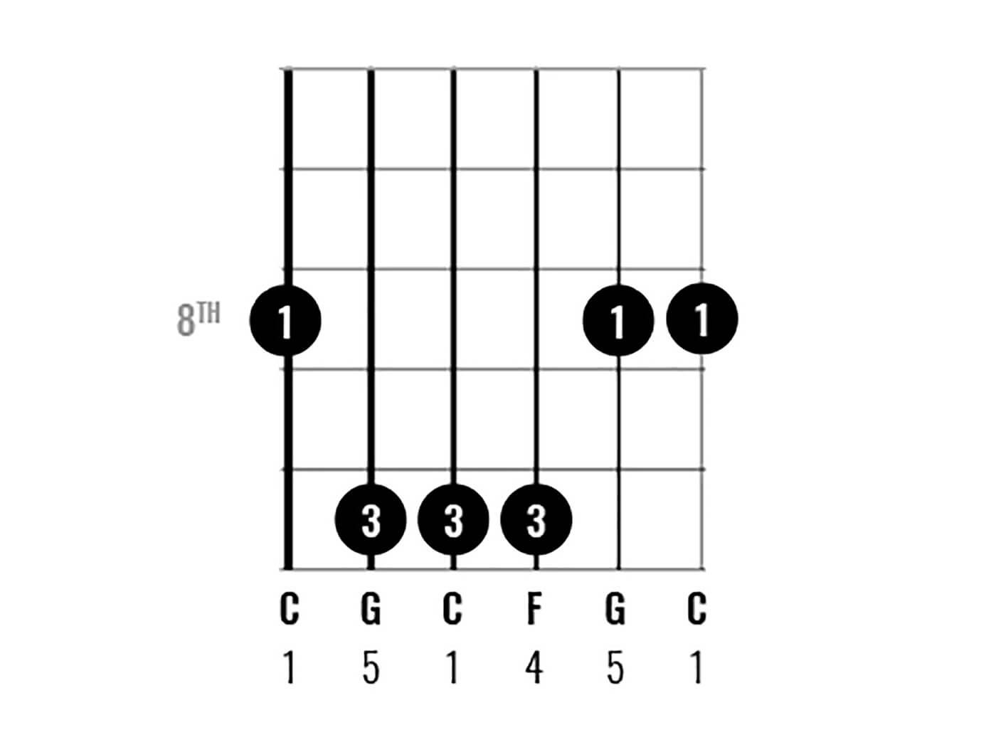 C Major Chord Clinic Figure 10