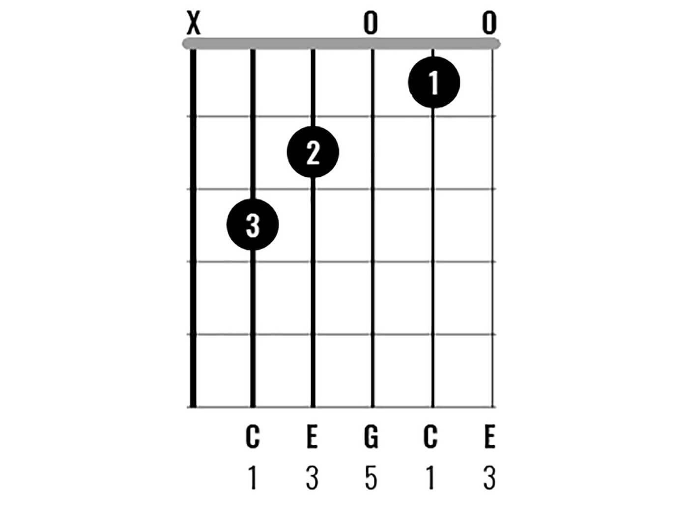 C Major Chord Clinic Figure 1
