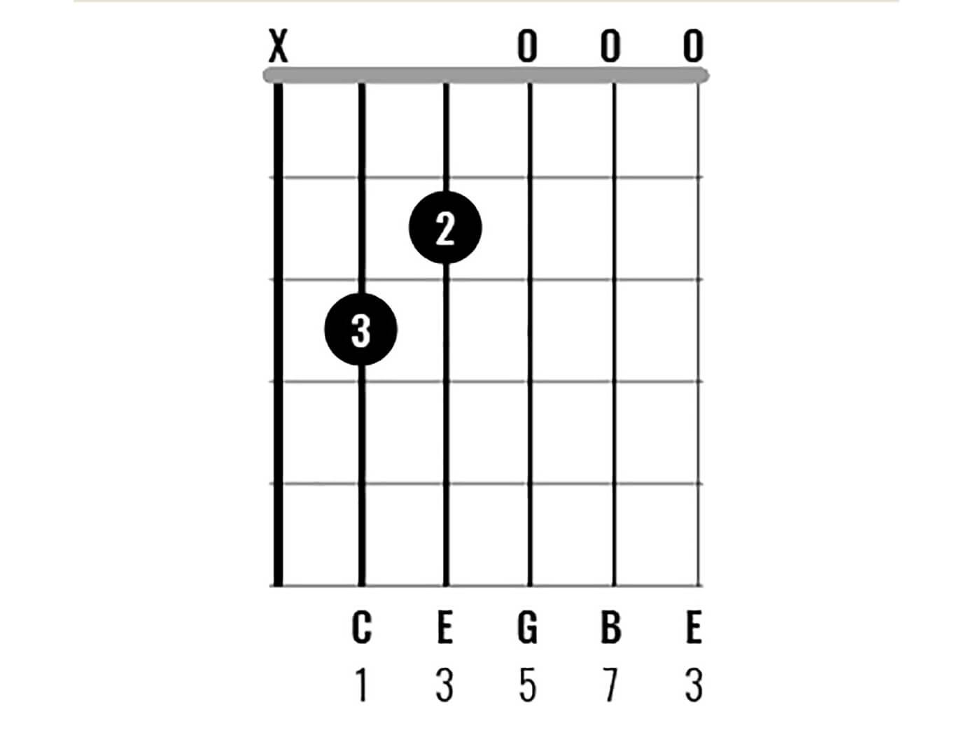 C Major Chord Clinic Figure 2