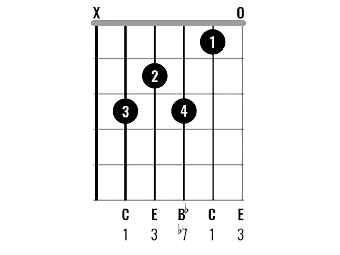 C Major Chord Clinic Figure 3