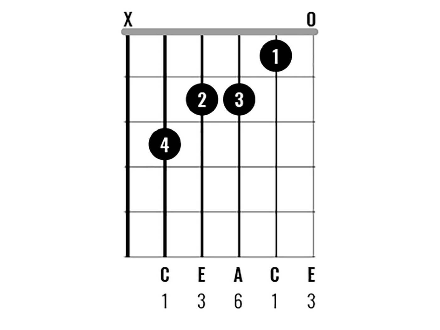 C Major Chord Clinic Figure 4