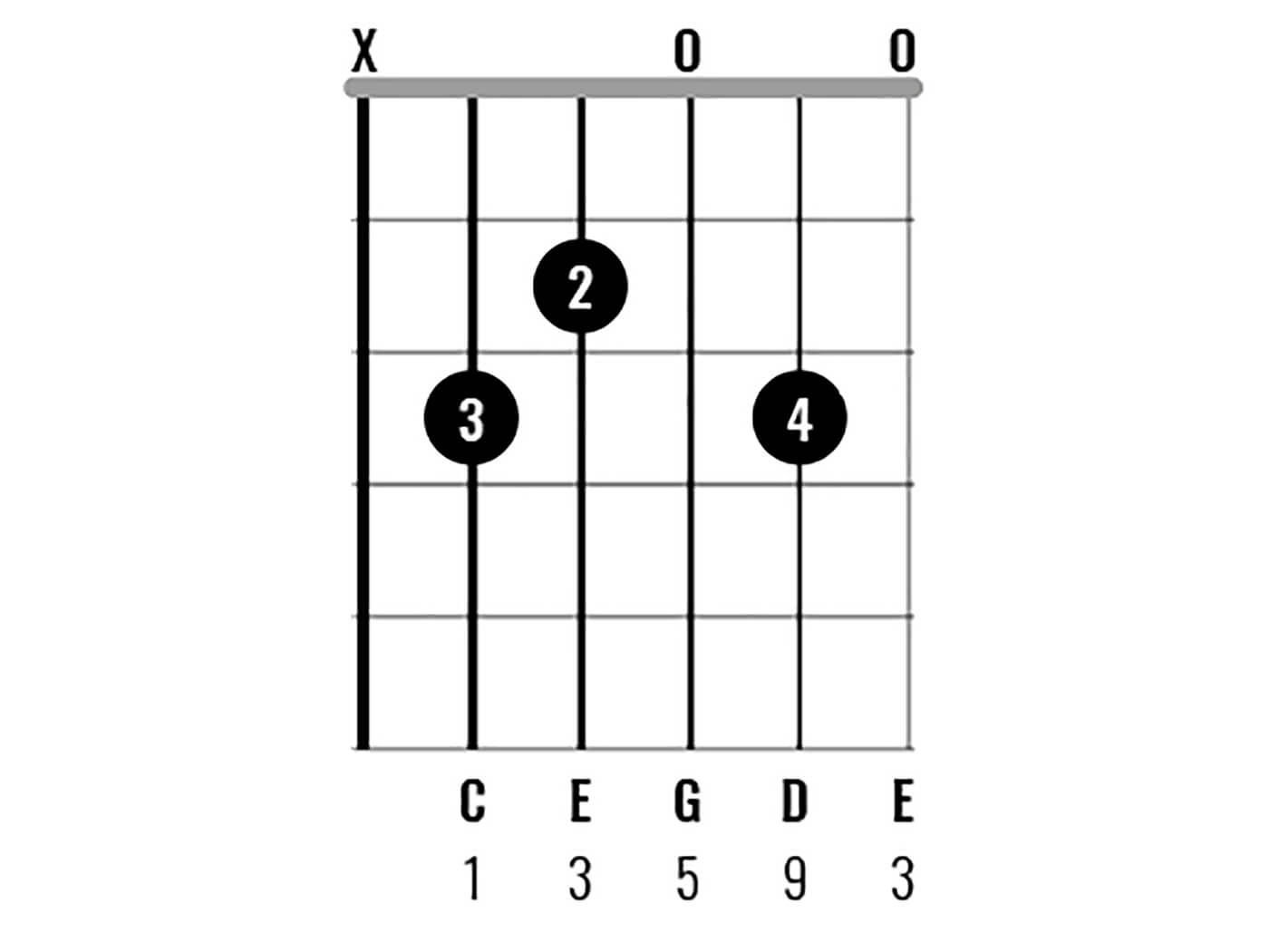 Chord Clinic Learn to play 15 interesting C major chord ...