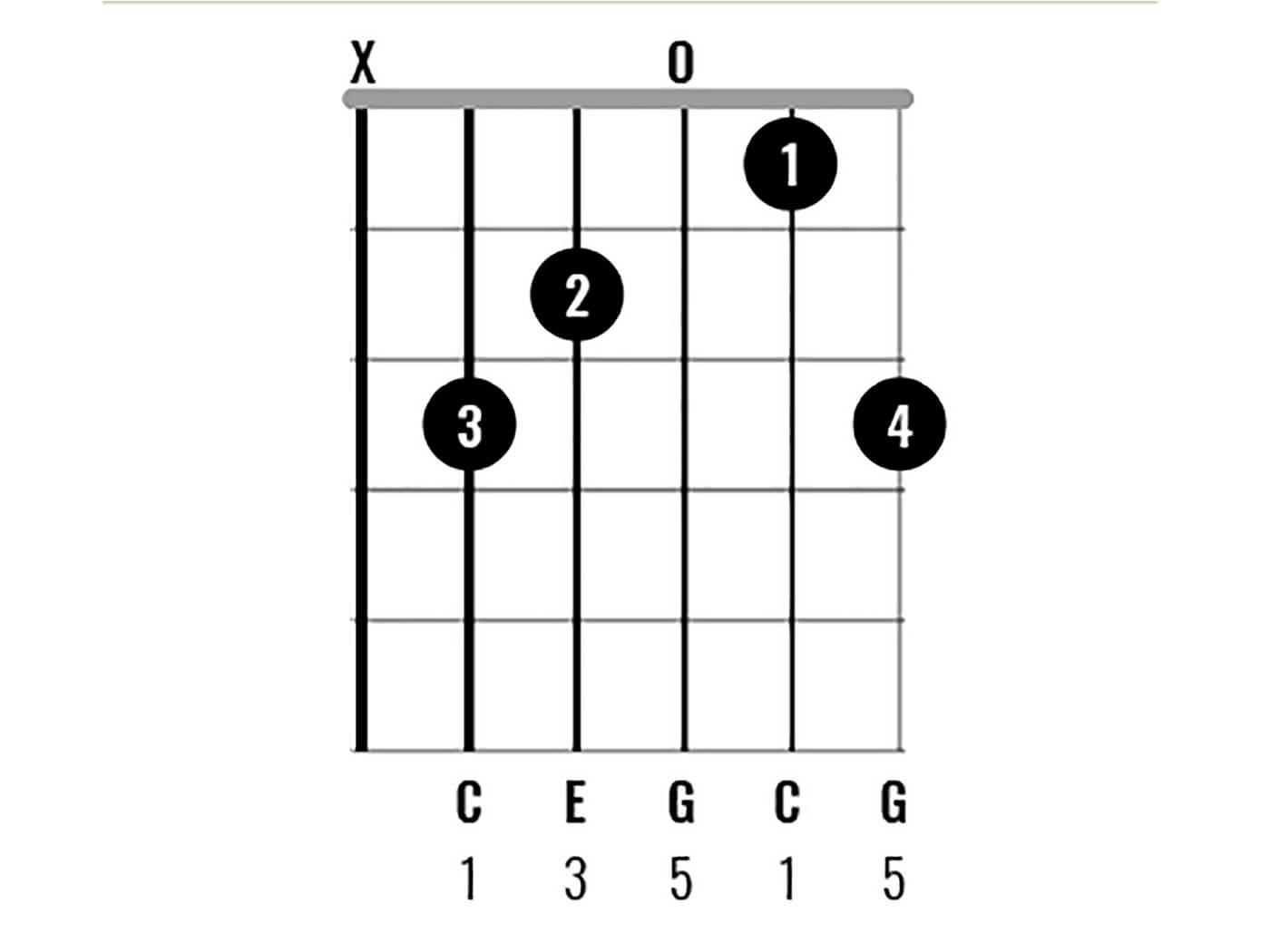 C Major Chord Clinic Figure 6