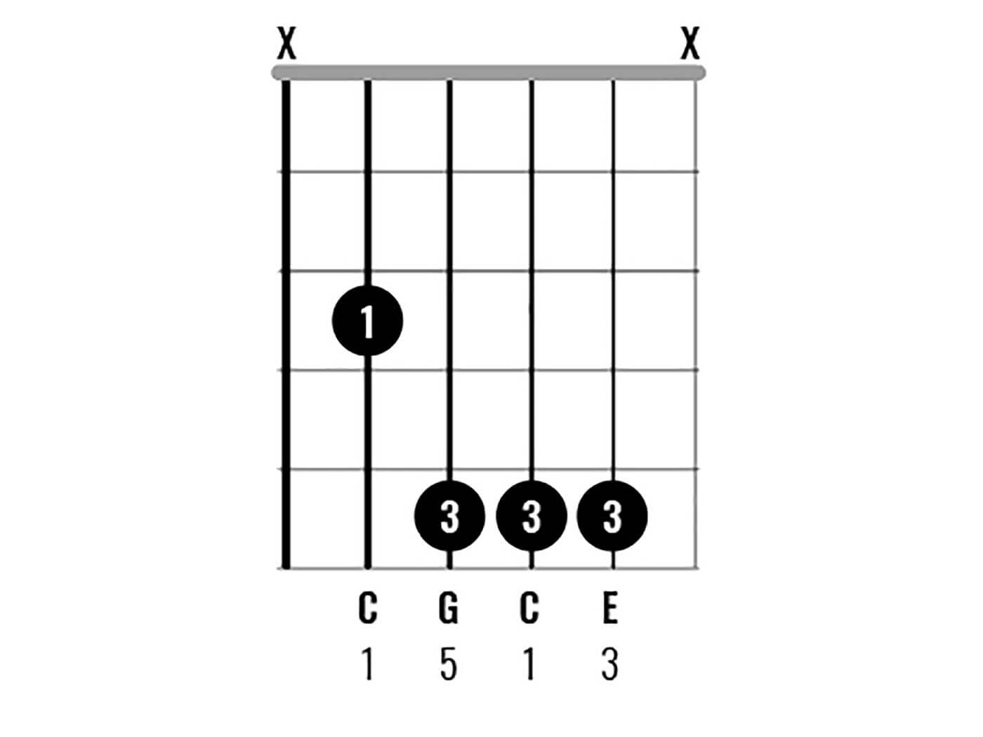 C Major Chord Clinic Figure 7