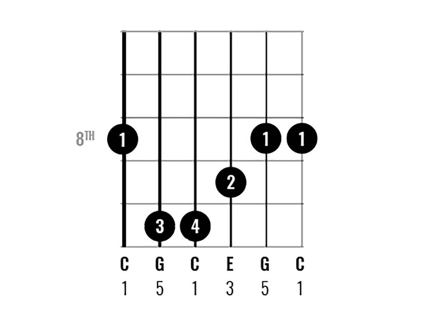 C Major Chord Clinic Figure 8