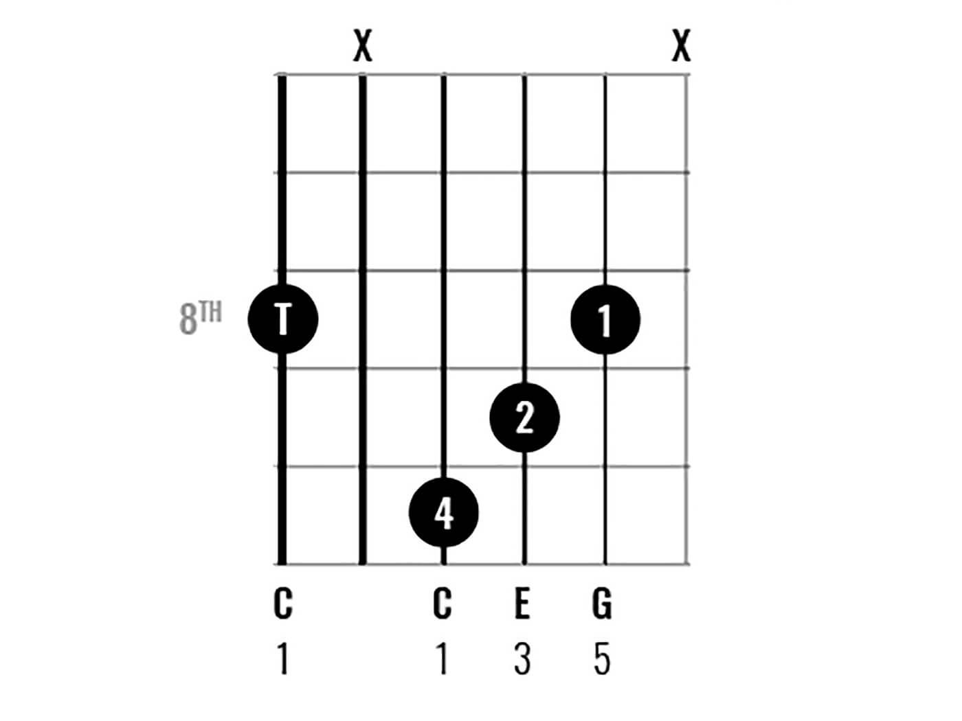 C Major Chord Clinic Figure 9