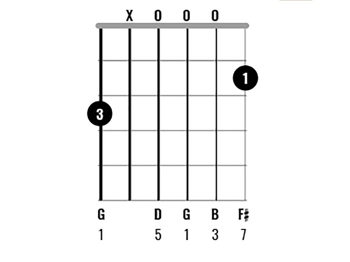 G Major Chord Clinic Figure 10