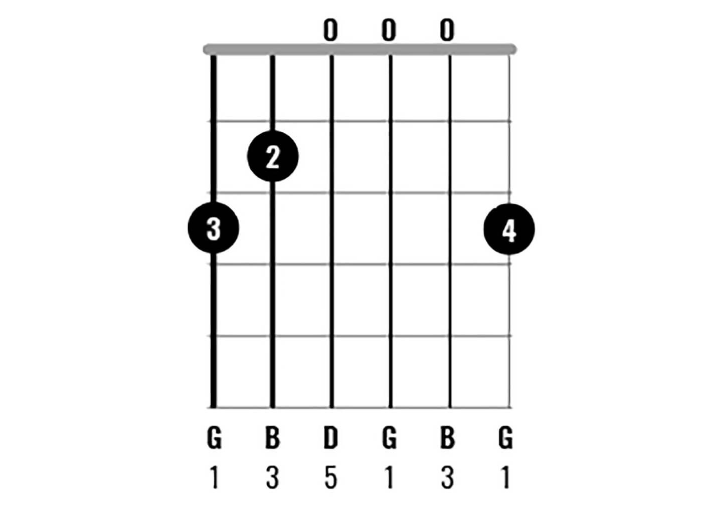 G Major Chord Clinic Figure 1