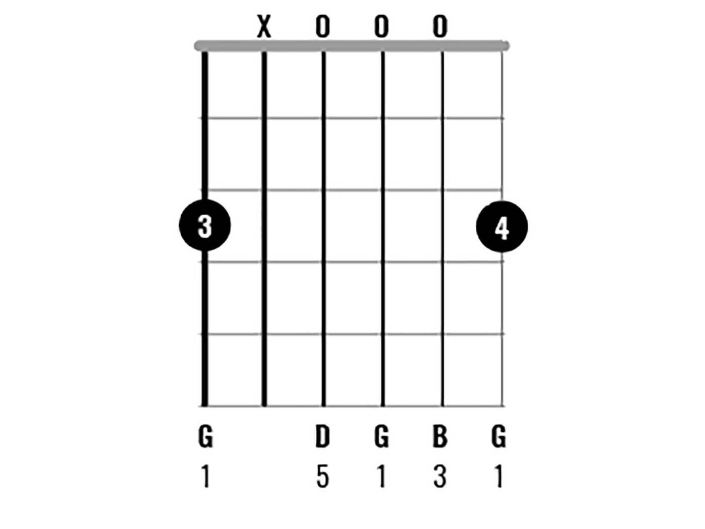 G Major Chord Clinic Figure 2