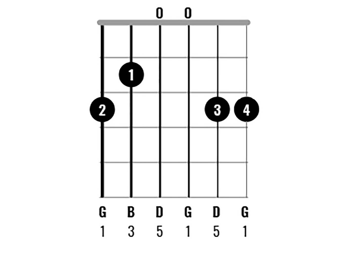 G Major Chord Clinic Figure 3
