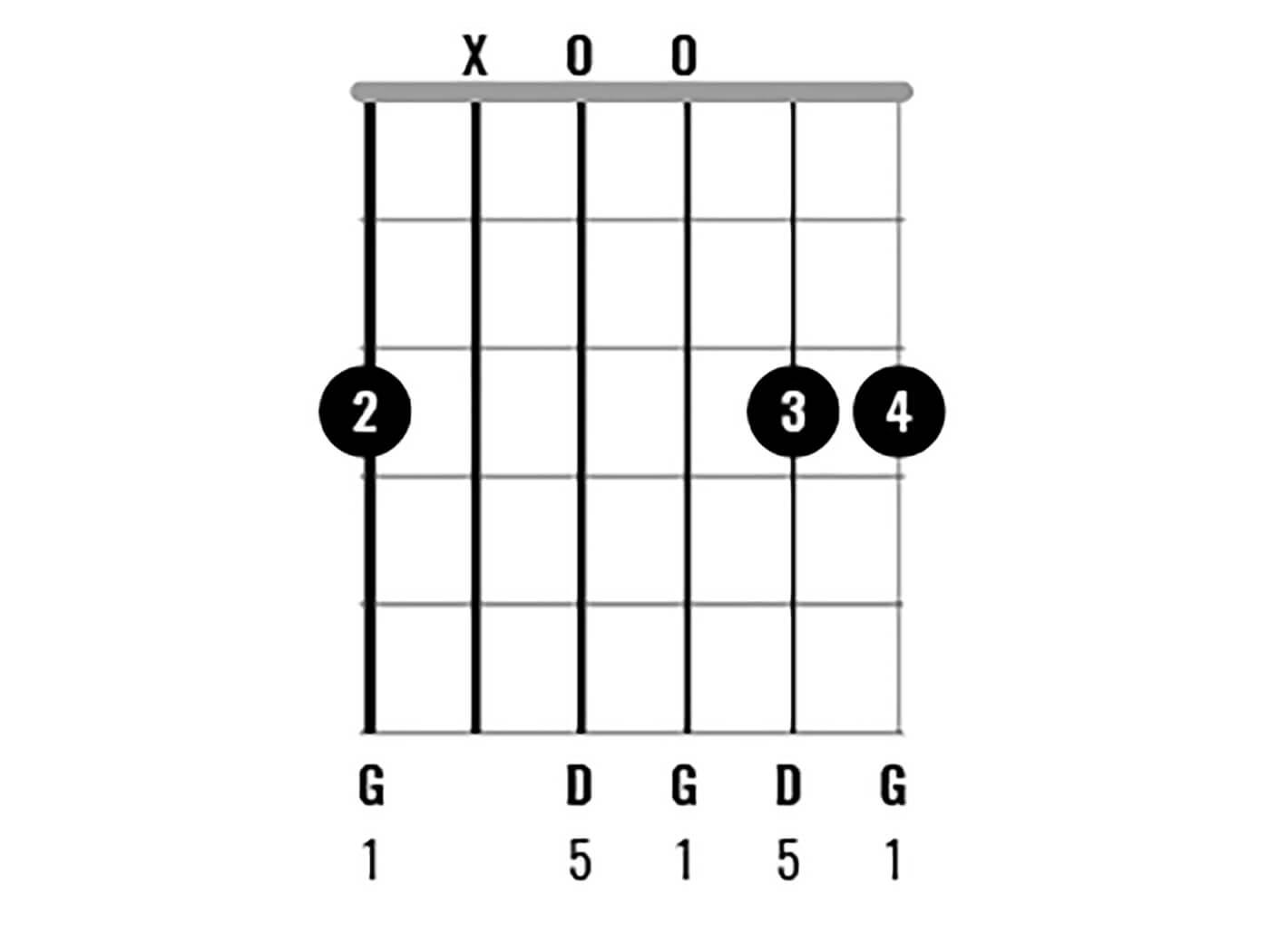G Major Chord Clinic Figure 4