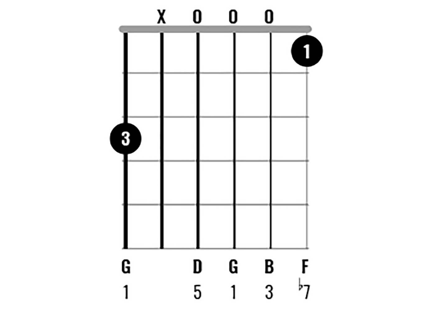 G Major Chord Clinic Figure 5