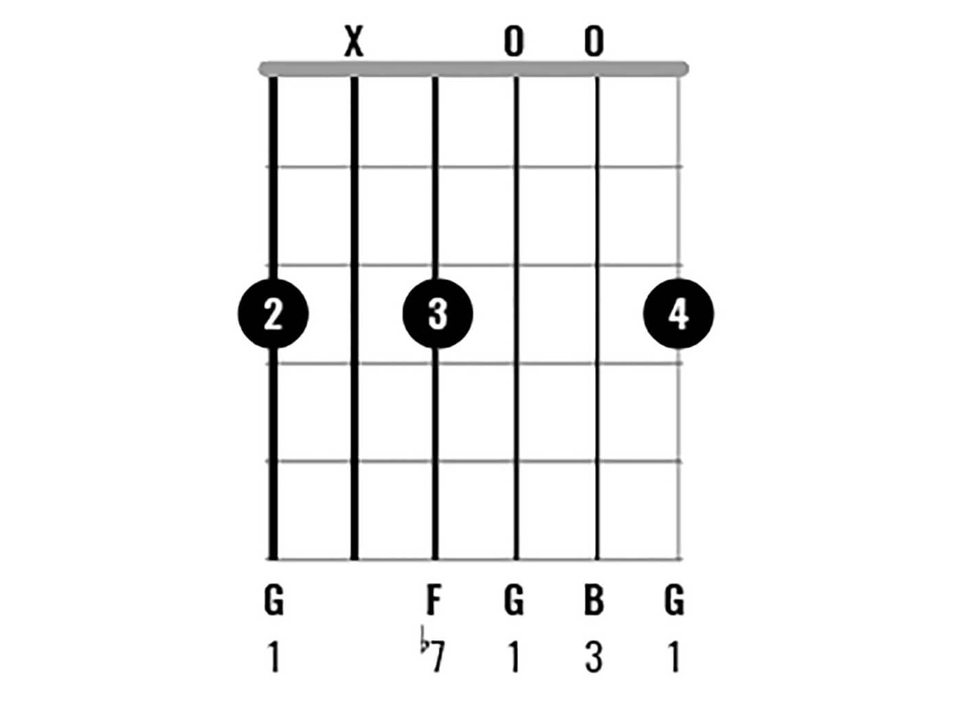 G Major Chord Clinic Figure 6