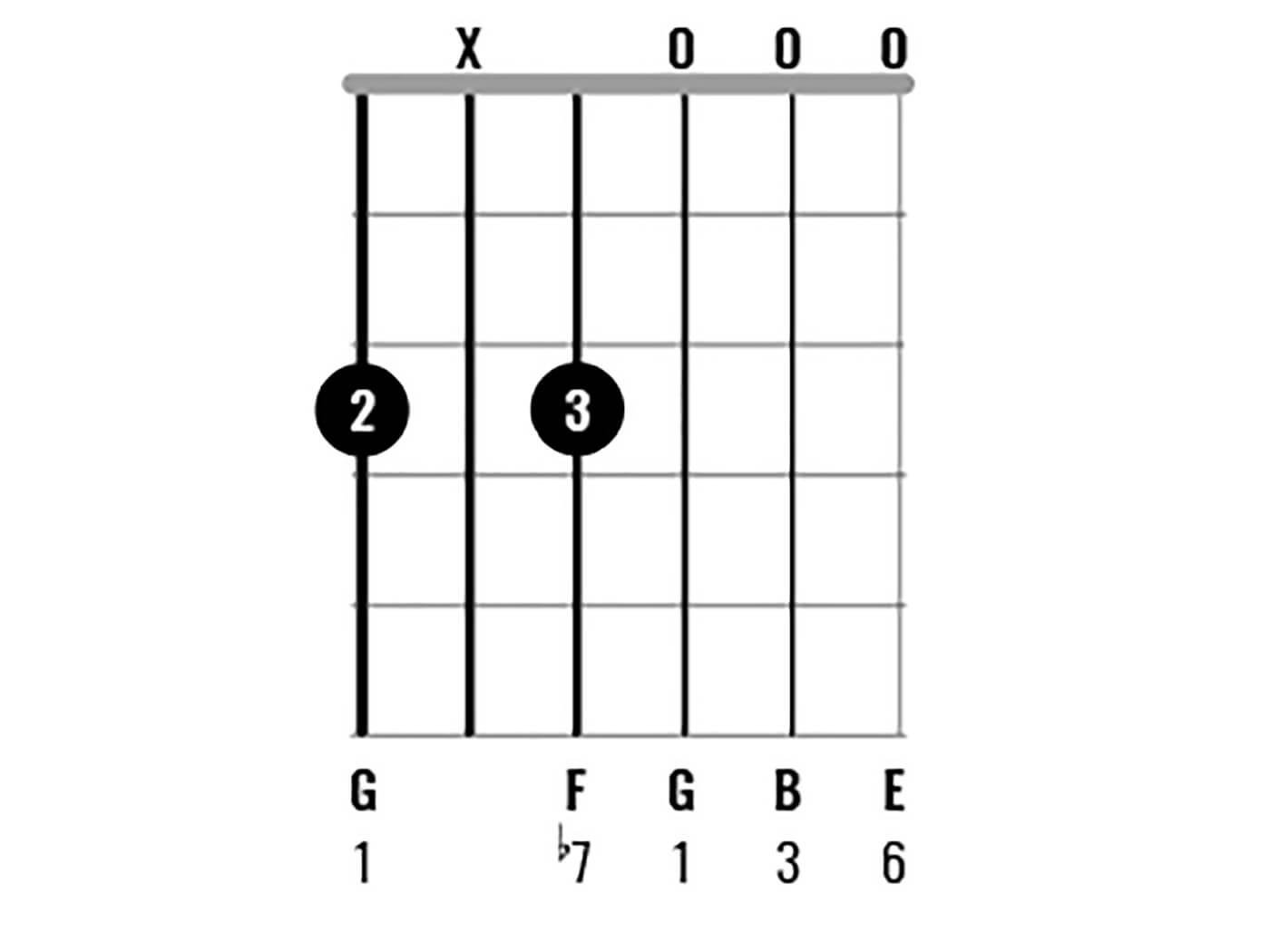 G Major Chord Clinic Figure 7