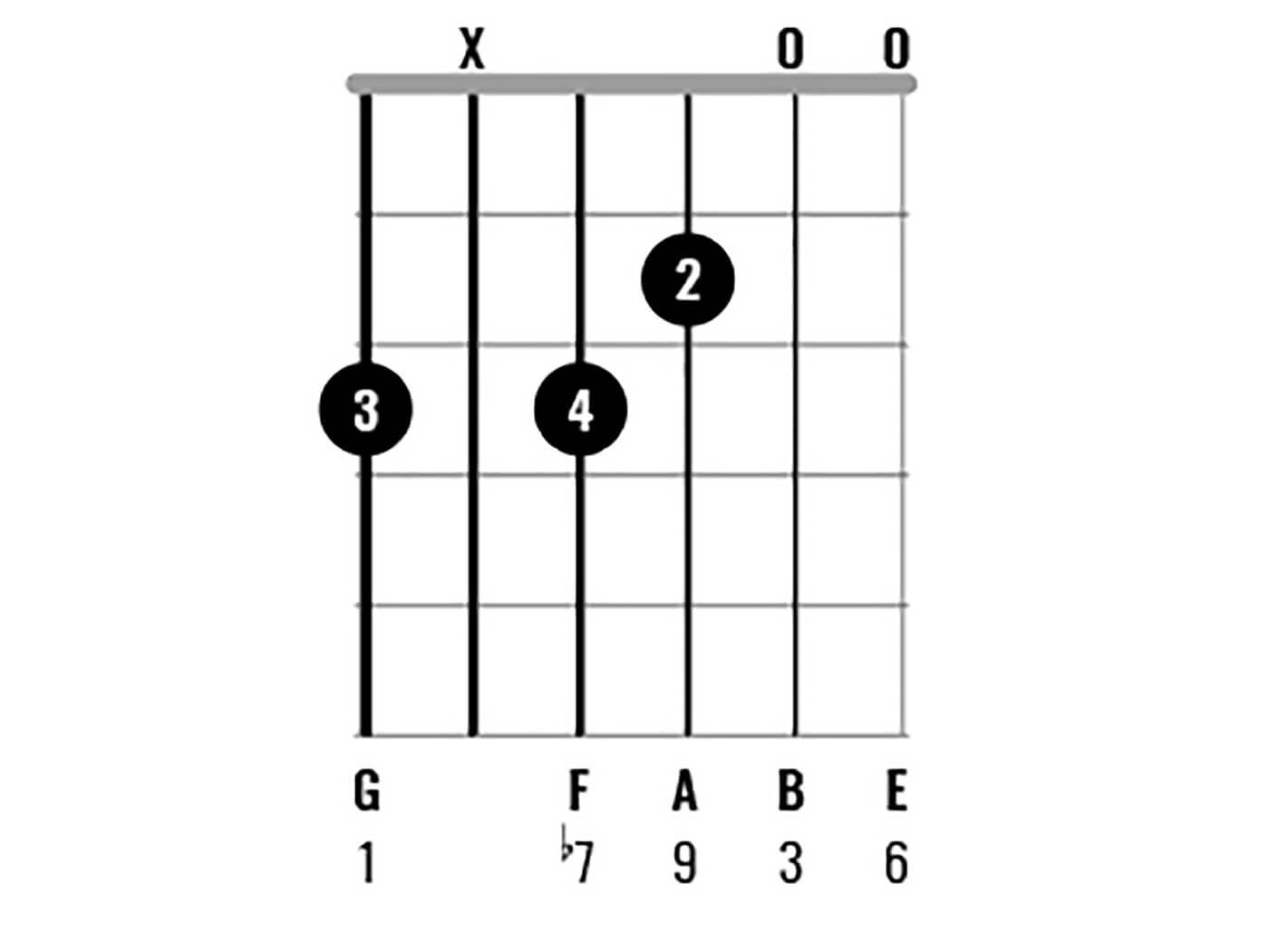 G Major Chord Clinic Figure 8